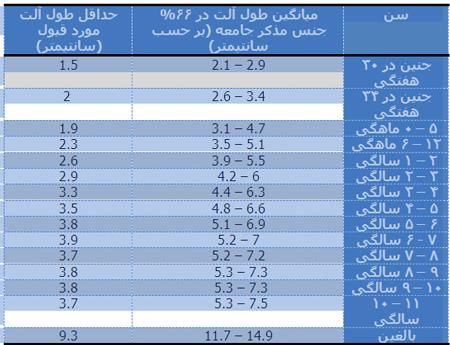 جدول اندازه آلت تناسلی مردان